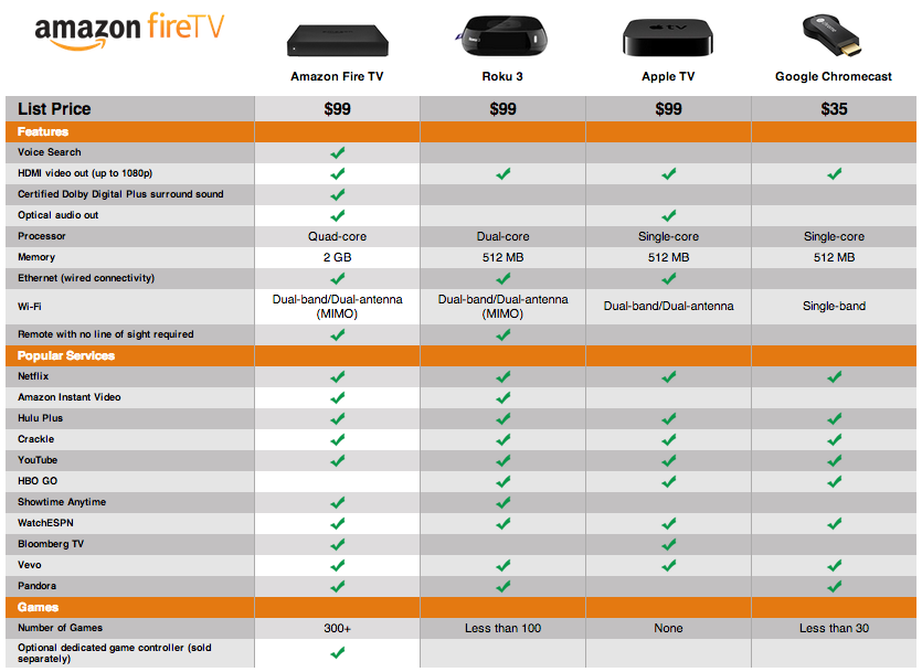 amazon fire tv specs